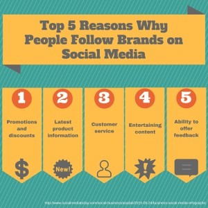 5 Reasons people follow brands on social media
