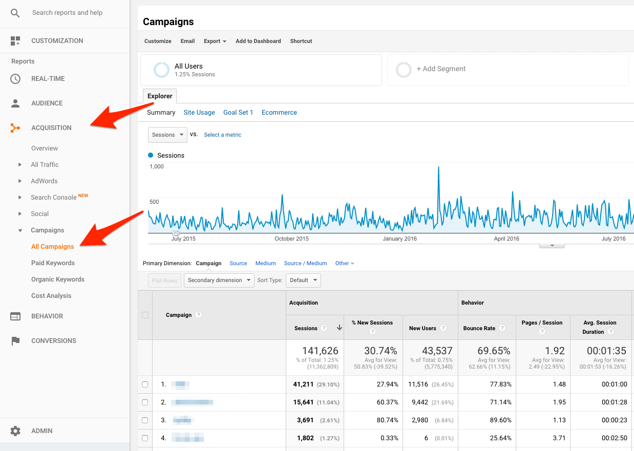 Campaign Analytics result after using UTM parameters